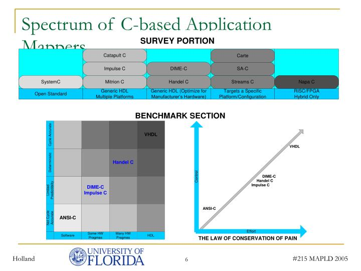 Spectrum of C-based Application Mappers