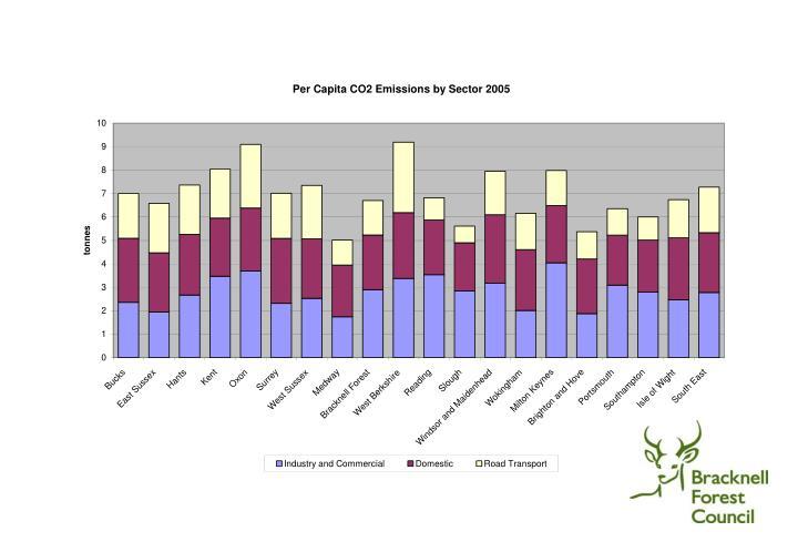 Climate change national indicators