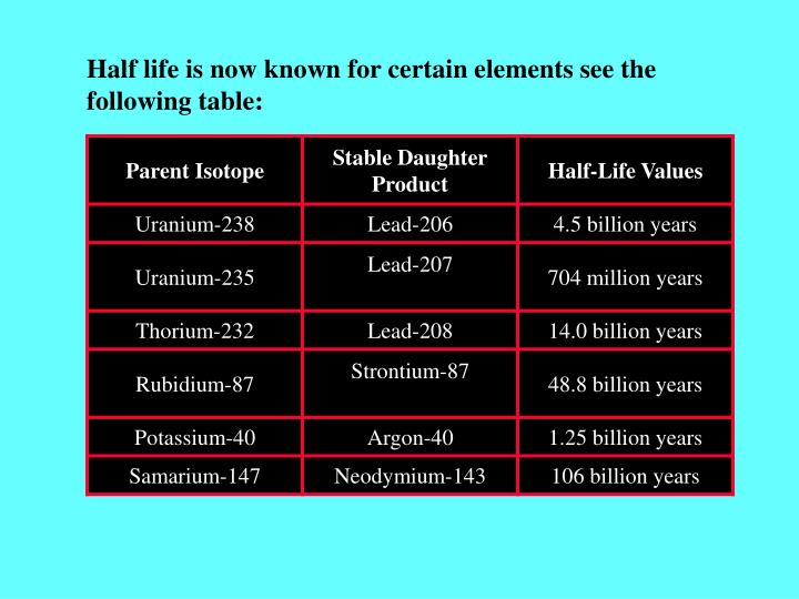 Half life is now known for certain elements see the following table: