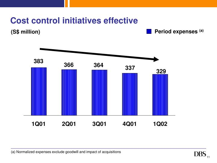 Cost control initiatives effective
