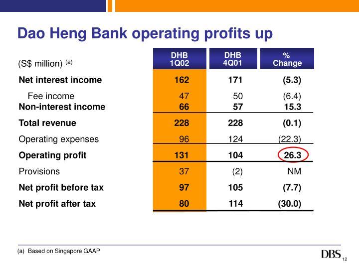 Dao Heng Bank operating profits up