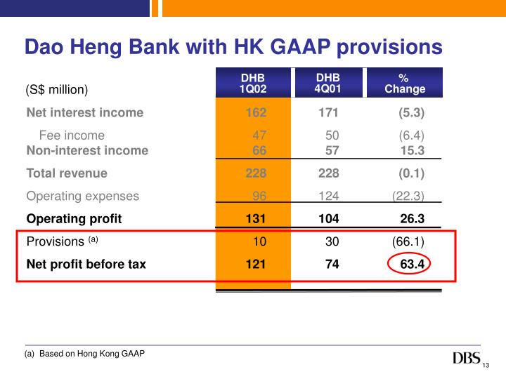 Dao Heng Bank with HK GAAP provisions