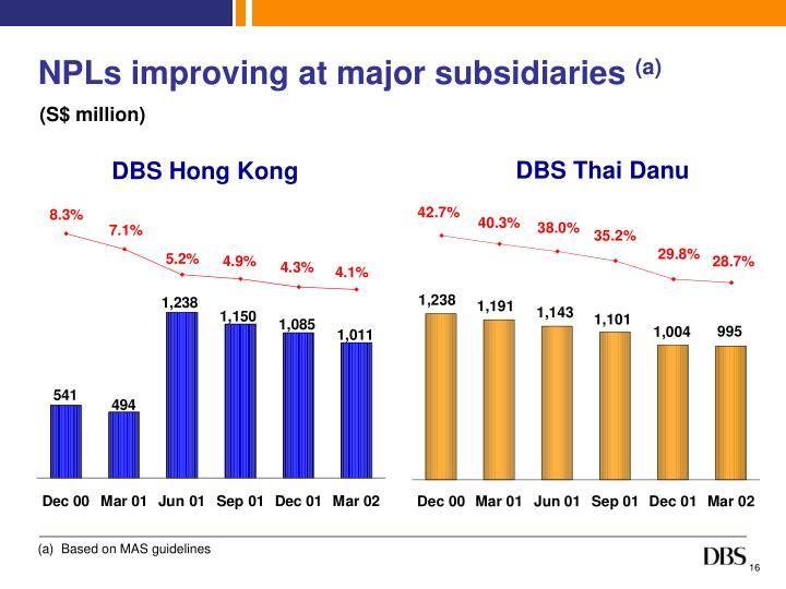 NPLs improving at major subsidiaries