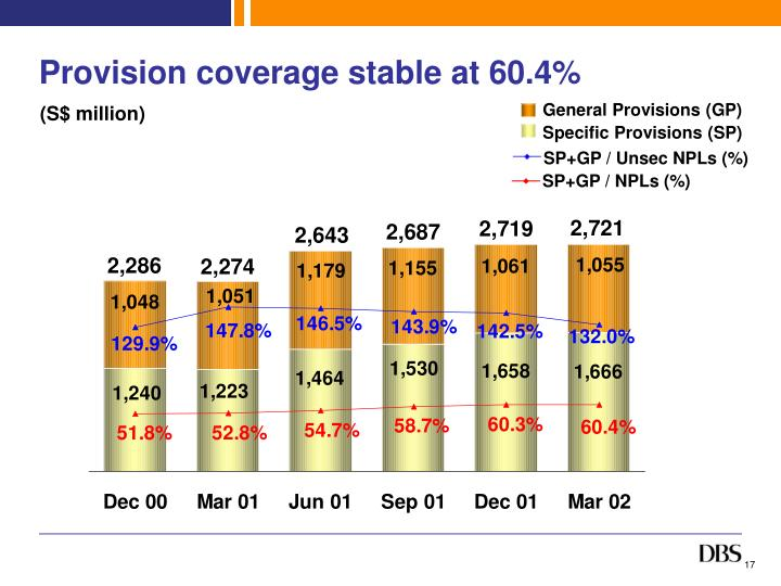 Provision coverage stable at 60.4%