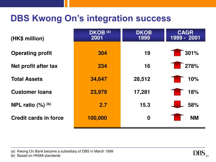 DBS Kwong On's integration success
