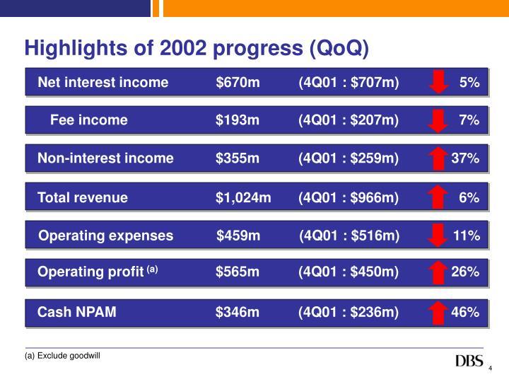 Highlights of 2002 progress (QoQ)