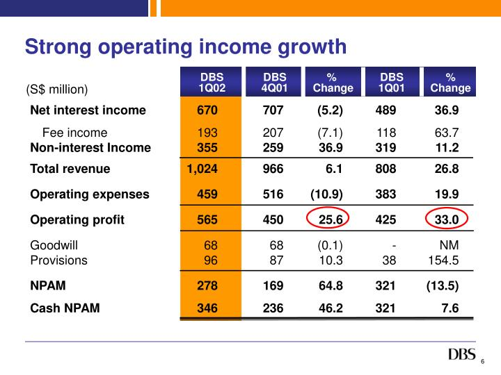 Strong operating income growth