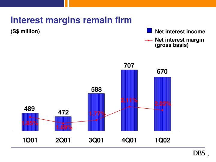Interest margins remain firm