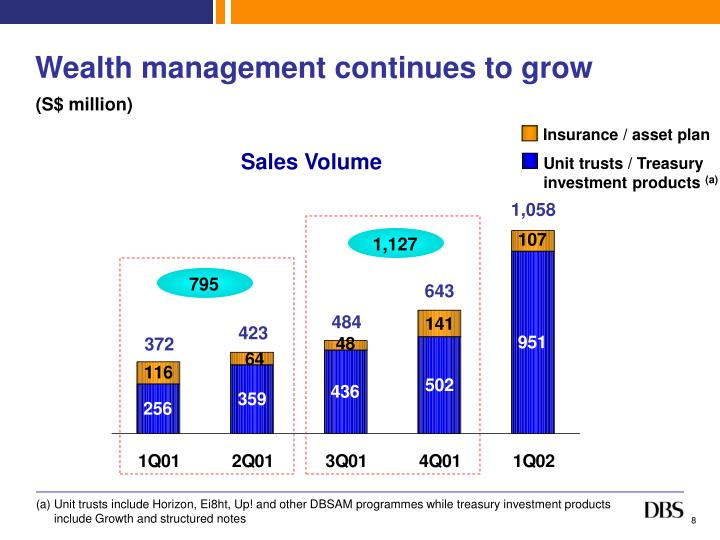 Wealth management continues to grow