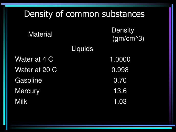 Density of common substances