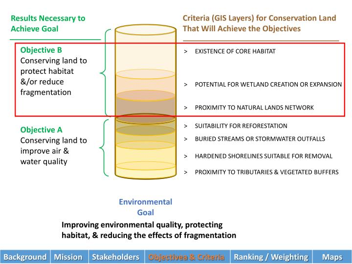 Criteria (GIS Layers) for Conservation Land That Will Achieve the Objectives