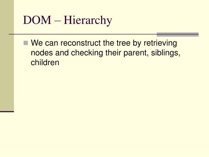 DOM – Hierarchy
