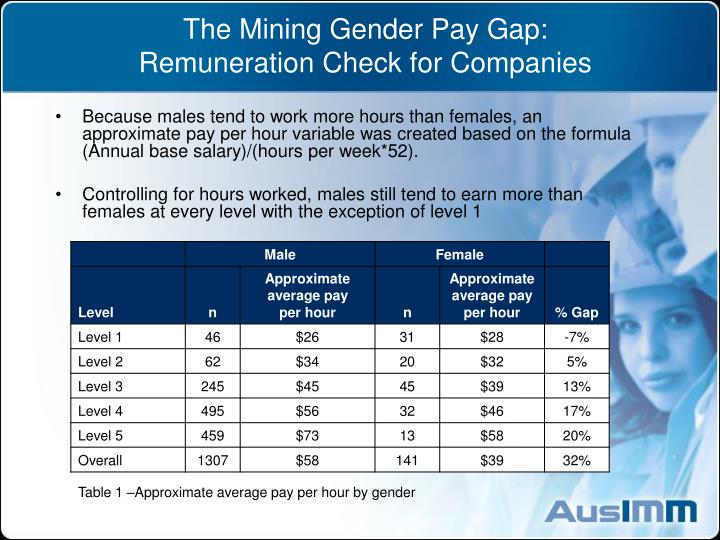 The mining gender pay gap remuneration check for companies1
