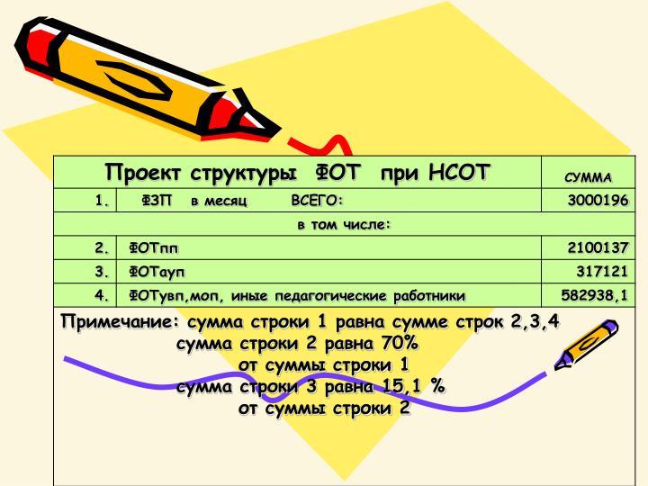 Расчет структуры ФОТ