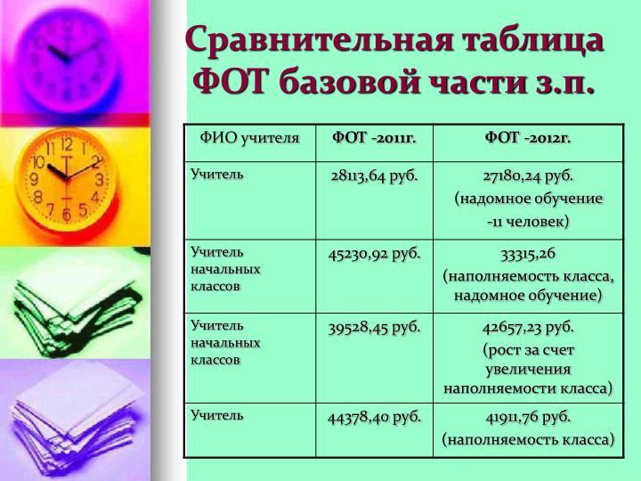 Сравнительная таблица ФОТ базовой части з.п.