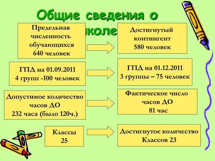 Общие сведения о школе