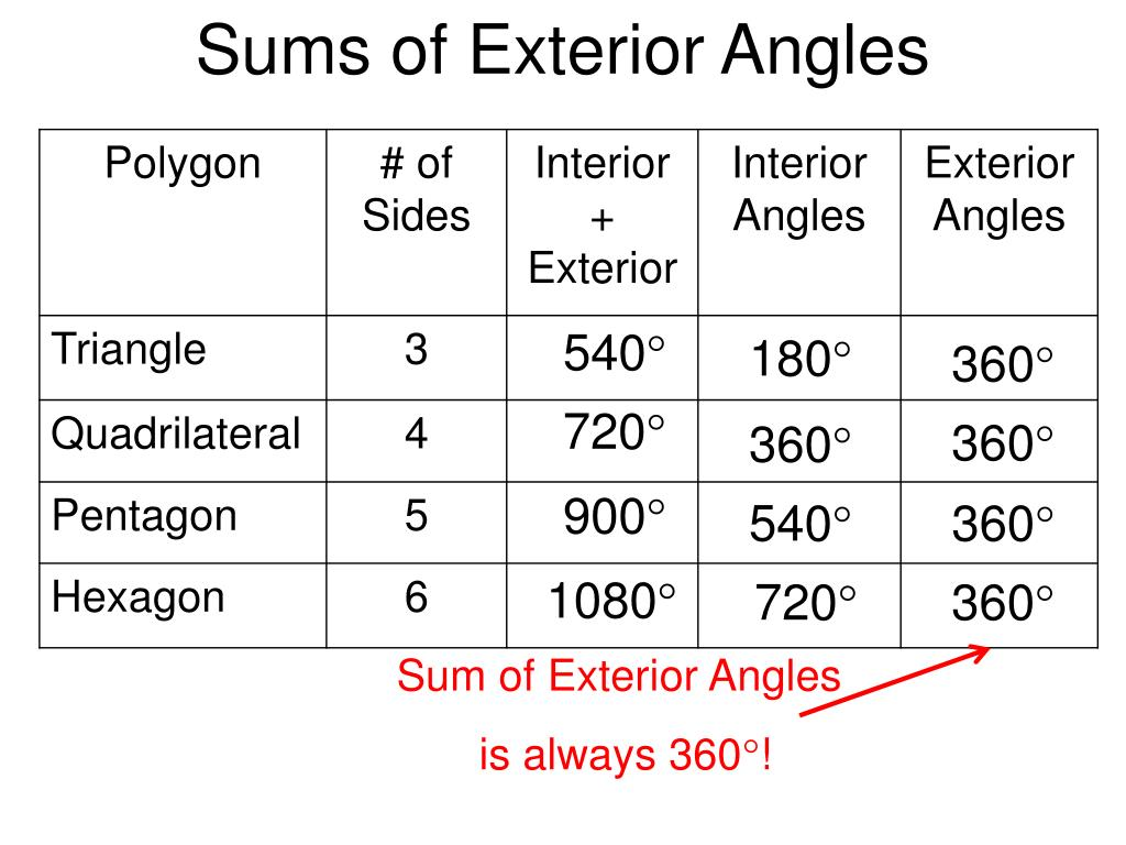 Ppt 3 6 Angles In Polygons Powerpoint Presentation Id