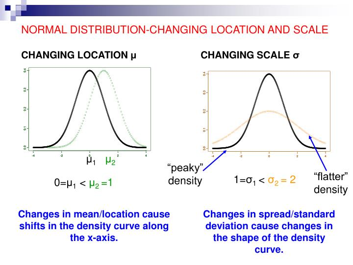 Normal distribution changing location and scale