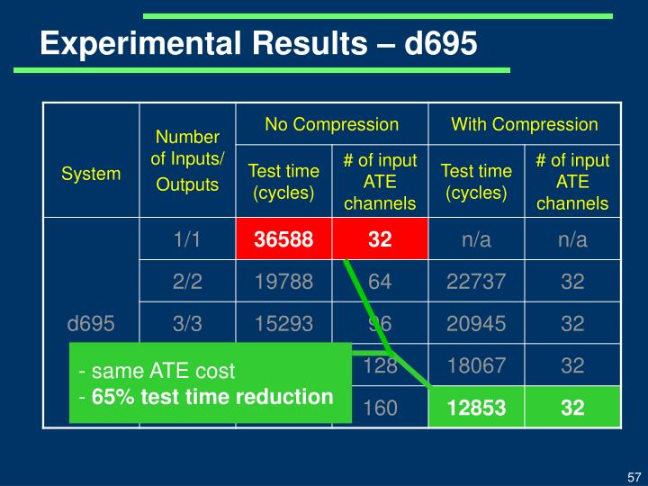 Experimental Results – d695