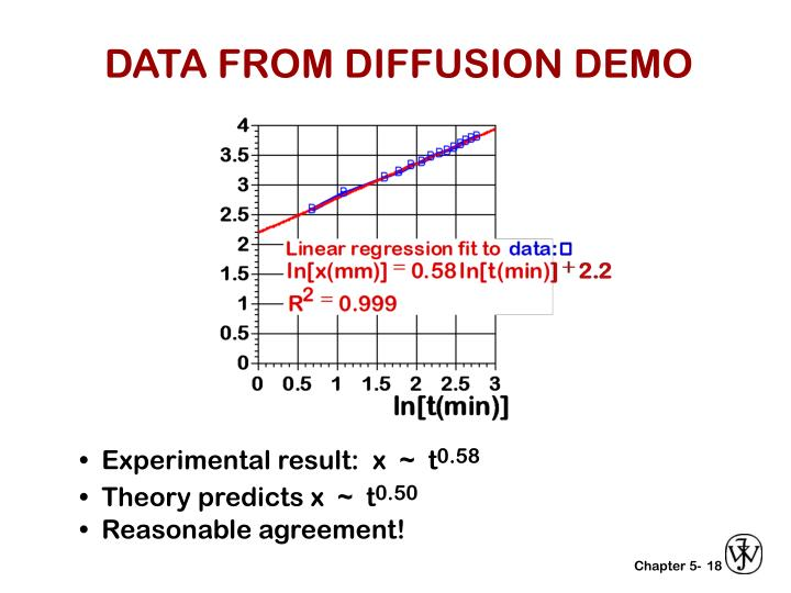 DATA FROM DIFFUSION DEMO