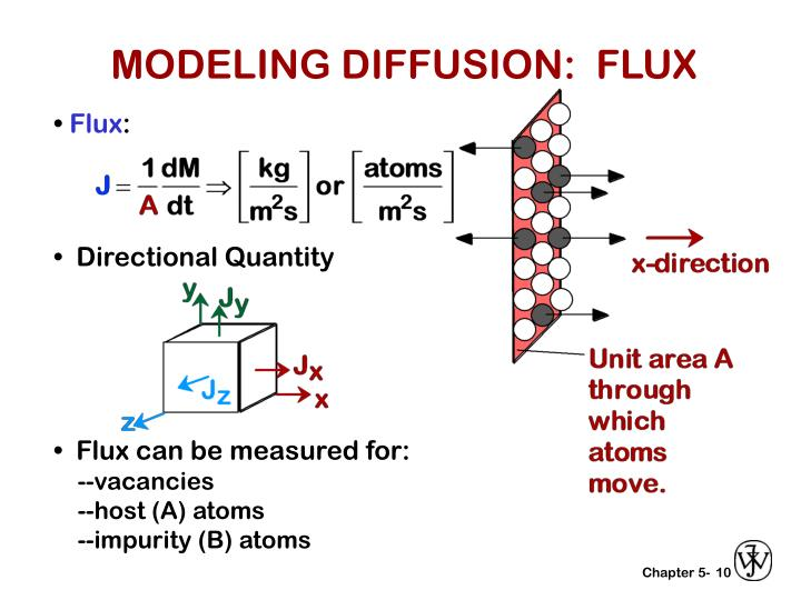 MODELING DIFFUSION:  FLUX