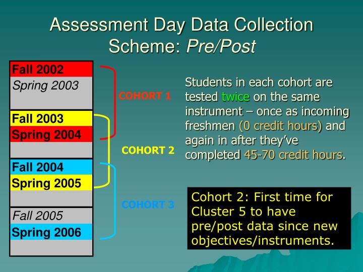 Assessment day data collection scheme pre post