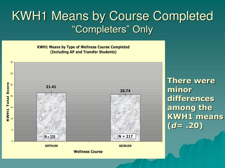 KWH1 Means by Course Completed