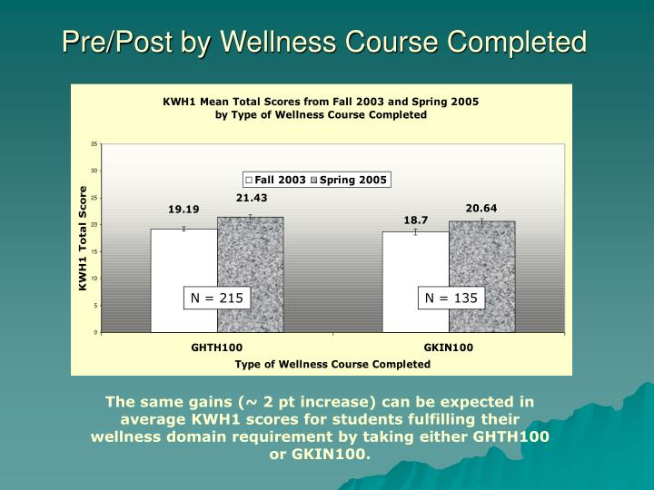 Pre/Post by Wellness Course Completed
