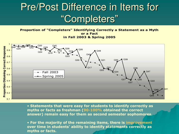 """Pre/Post Difference in Items for """"Completers"""""""