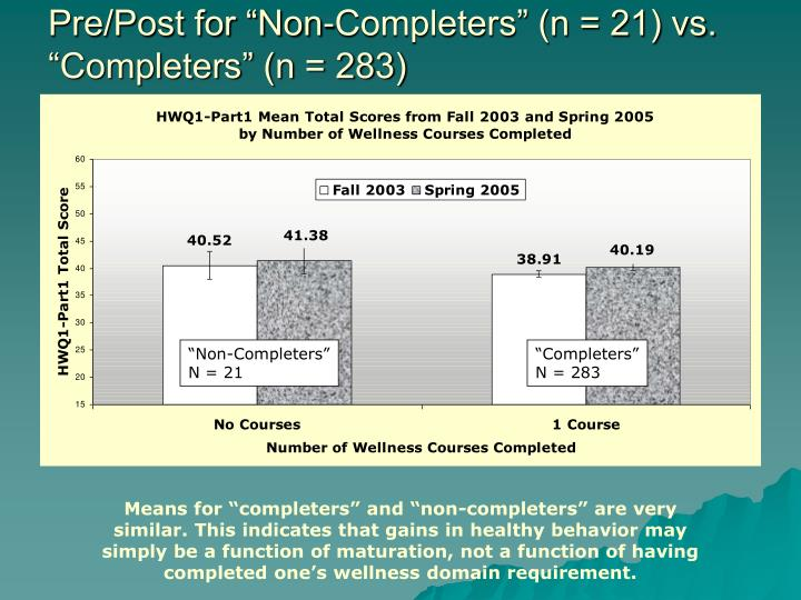 """Pre/Post for """"Non-Completers"""" (n = 21) vs. """"Completers"""" (n = 283)"""