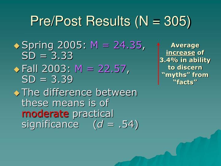 Pre/Post Results (N = 305)