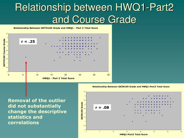 Relationship between HWQ1-Part2 and Course Grade