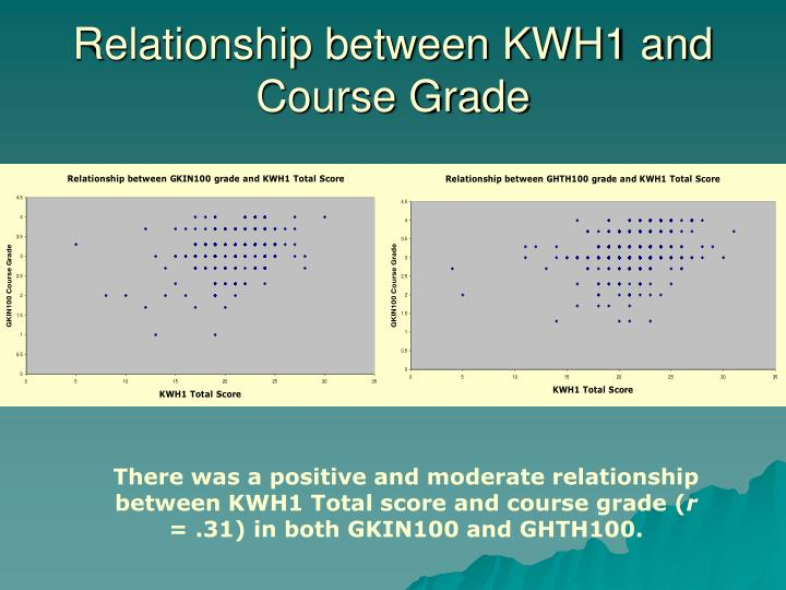Relationship between KWH1 and Course Grade