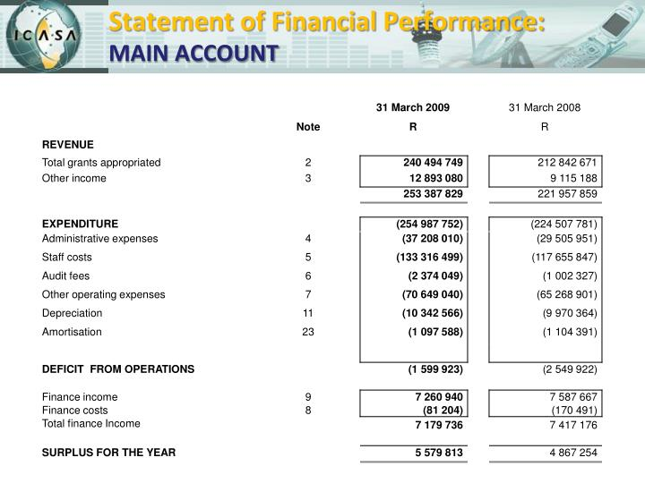 nokia financial position and performance 2011 38 eleven year financial performance 40 y ke  stakeholders with further insight into the financial performance and position of the group  from 3,5% in the 2011.