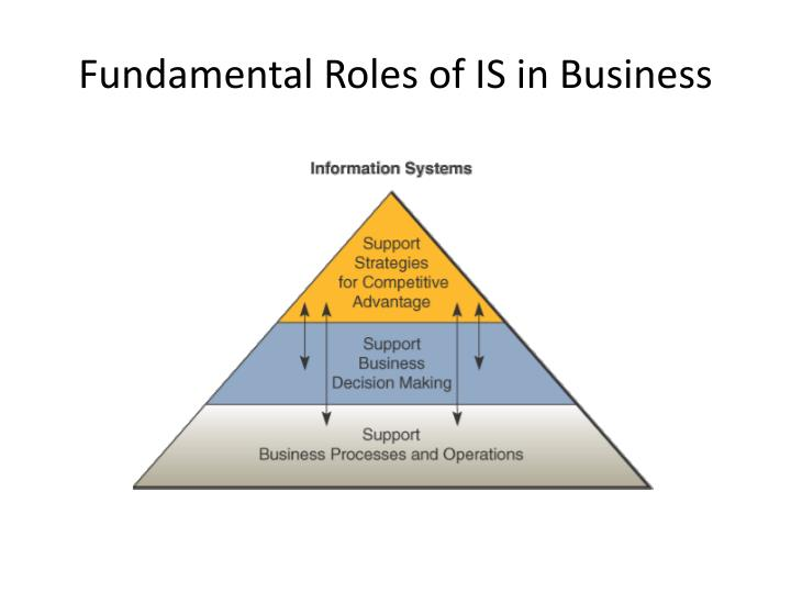 Fundamental roles of is in business