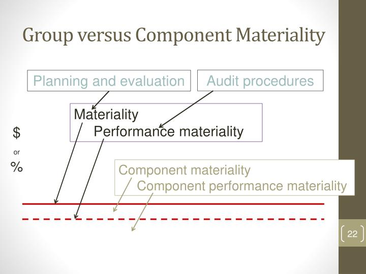 Group versus Component Materiality