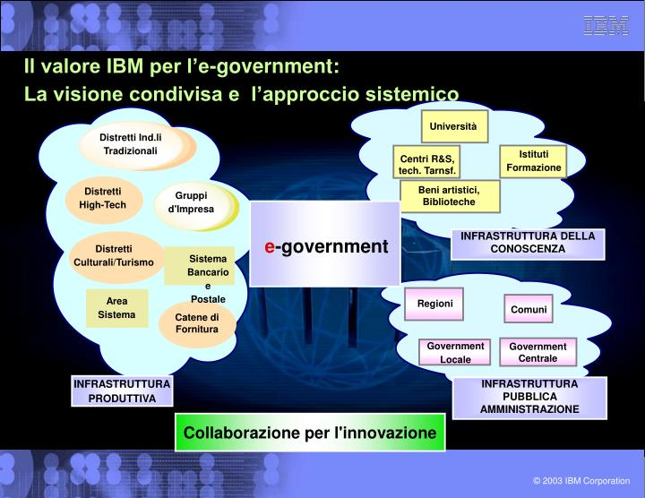 Il valore IBM per l'e-government: