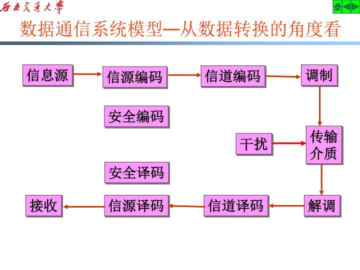 数据通信系统模型