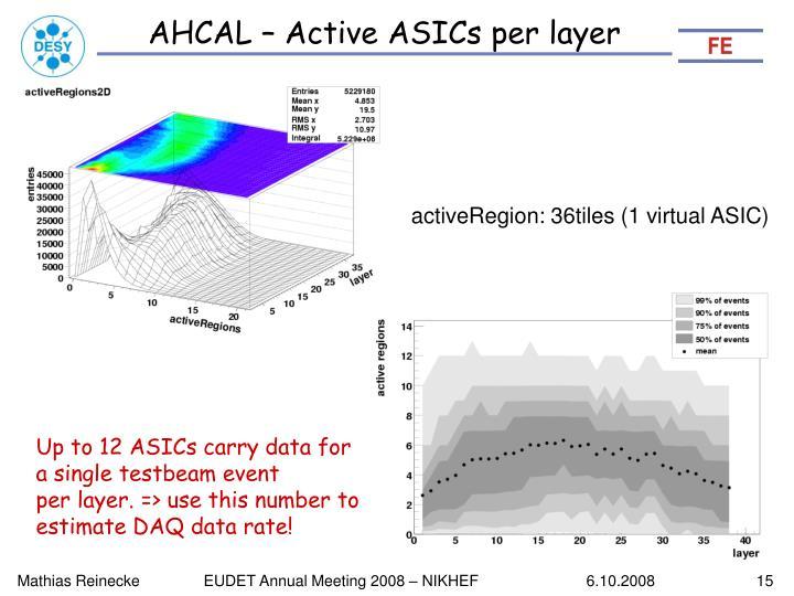 AHCAL – Active ASICs per layer