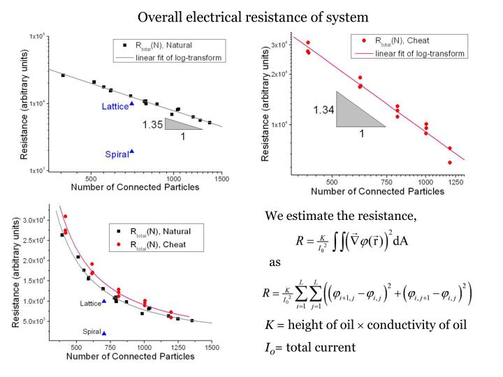 Overall electrical resistance of system
