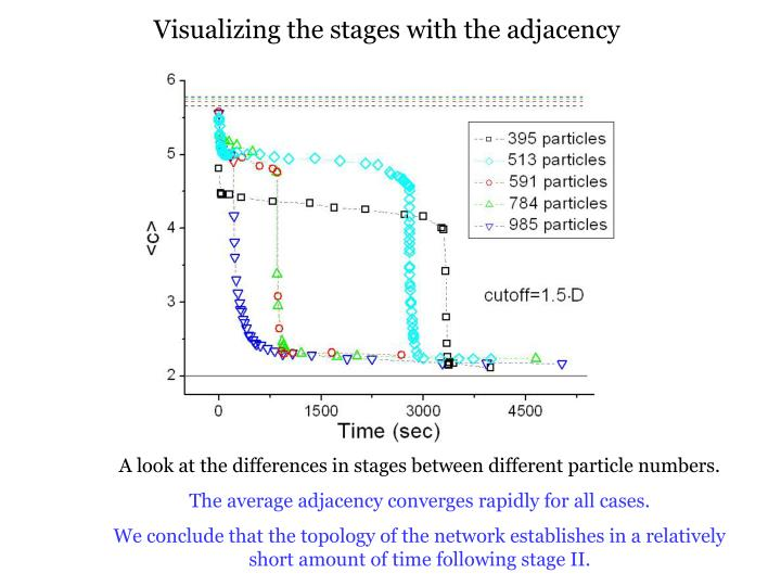 Visualizing the stages with the adjacency