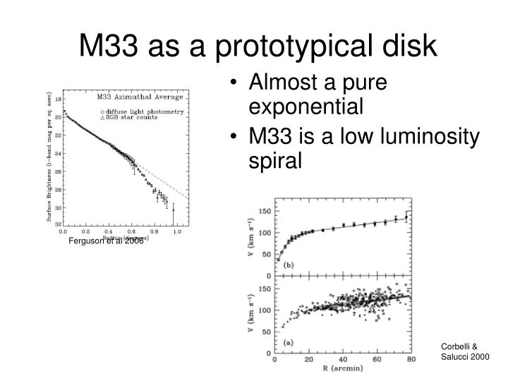 M33 as a prototypical disk