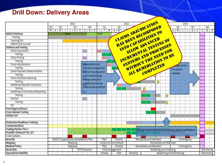 Drill Down: Delivery Areas