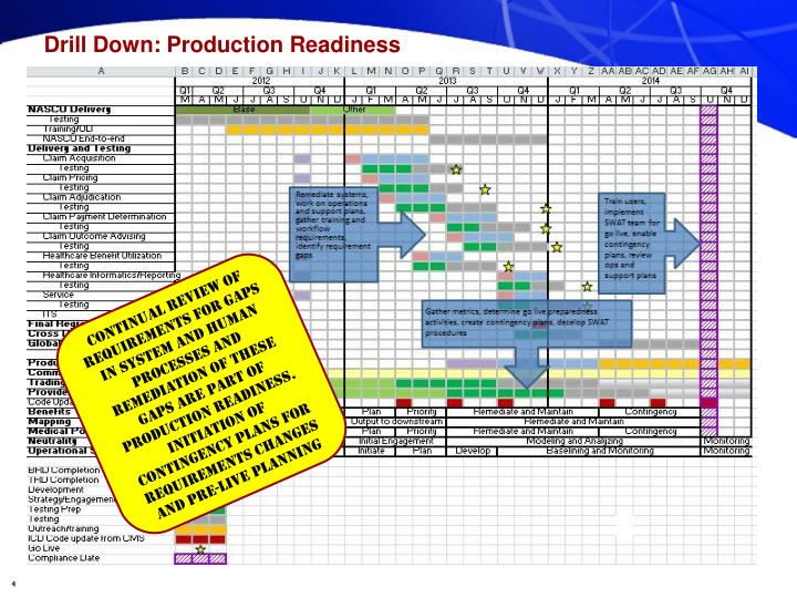 Drill Down: Production Readiness