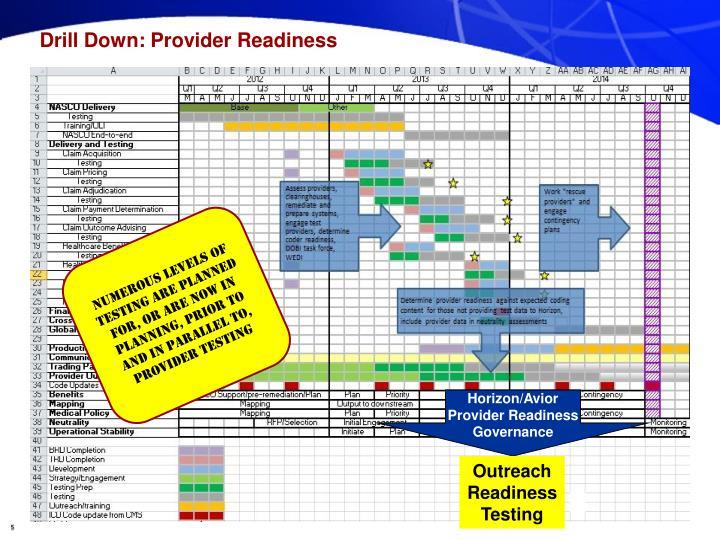 Drill Down: Provider Readiness