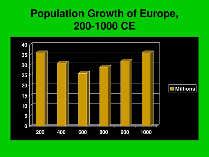 Population Growth of Europe,