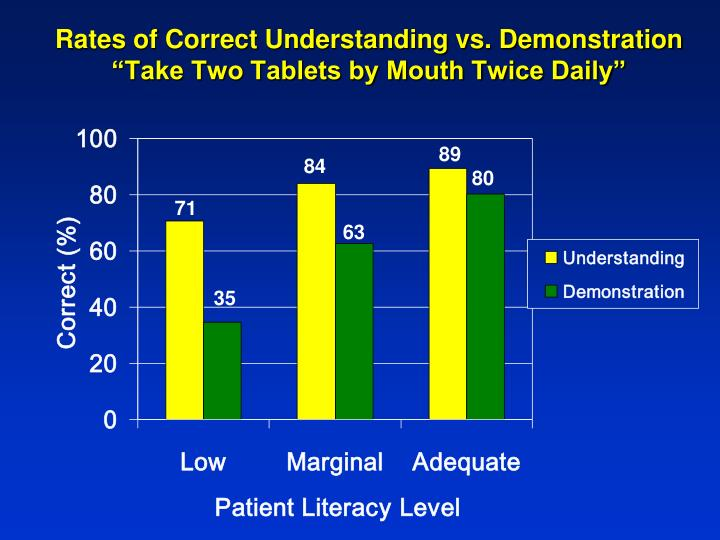 "Rates of Correct Understanding vs. Demonstration ""Take Two Tablets by Mouth Twice Daily"""