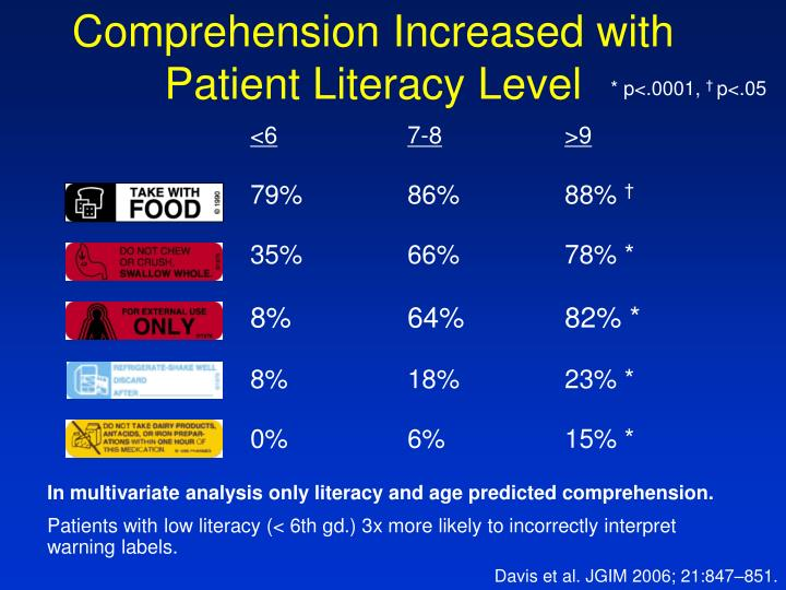 Comprehension Increased with           Patient Literacy Level