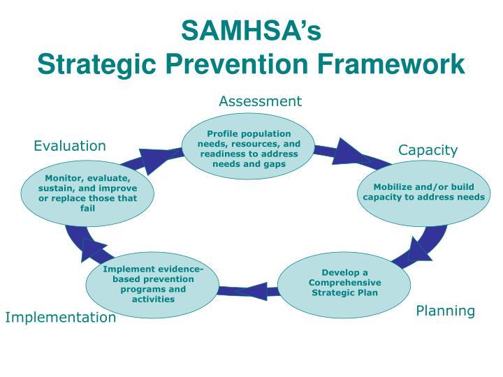 Samhsa s strategic prevention framework