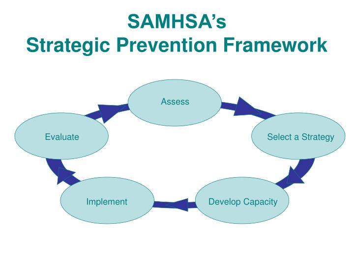 Samhsa s strategic prevention framework1